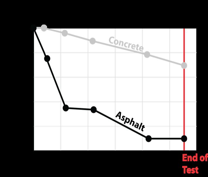 AASHO-Road-Test-6